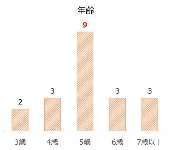 京成杯AHの過去10年年齢別分析データ