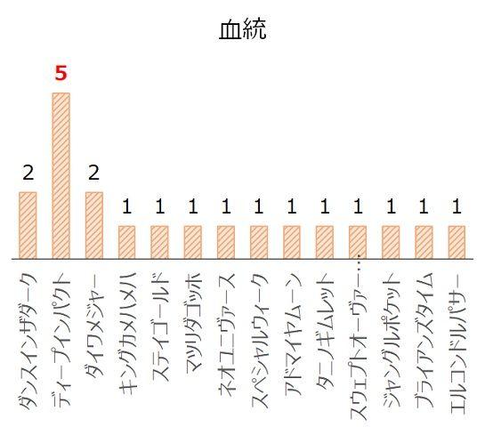京成杯AHの過去10年血統分析データ