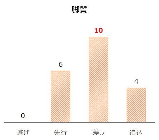 京成杯AHの過去10年脚質別分析データ