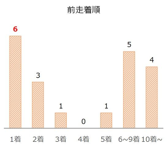 京成杯AHの過去10年前走着順別分析データ