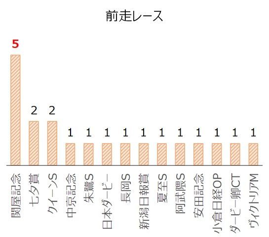 京成杯AHの過去10年前走レース別分析データ