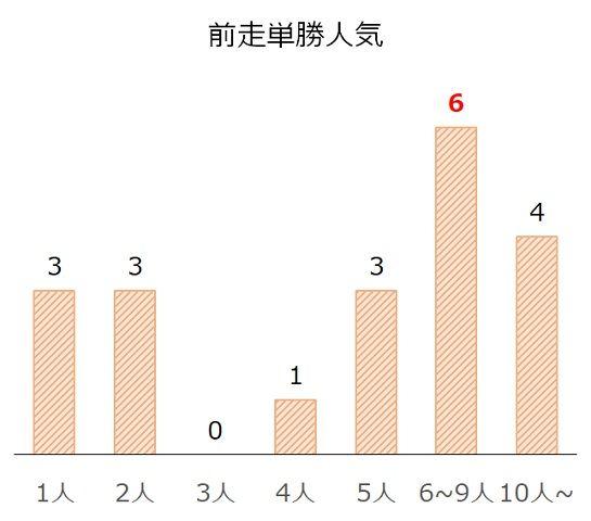 京成杯AHの過去10年前走単勝人気別分析データ