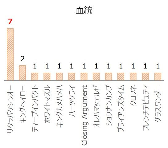 北九州記念の過去10年血統分析データ