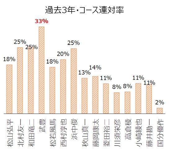過去3年の騎手×コース分析データ
