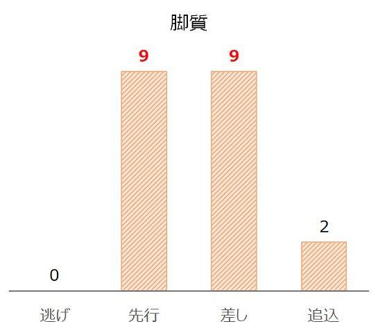 北九州記念の過去10年脚質別分析データ