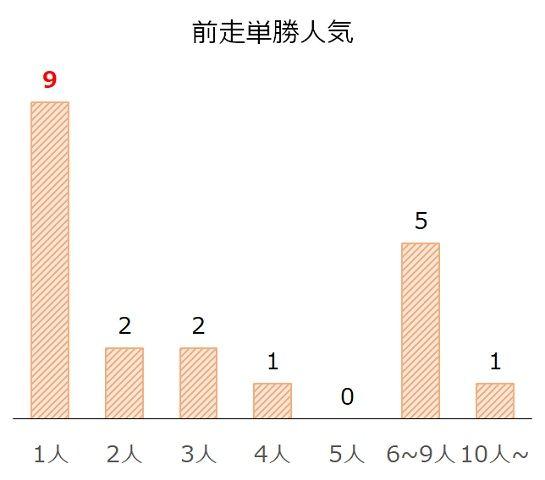 北九州記念の過去10年前走単勝人気別分析データ