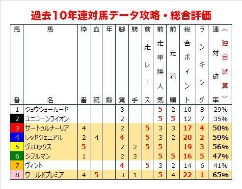 神戸新聞杯の過去10年データ総合評価