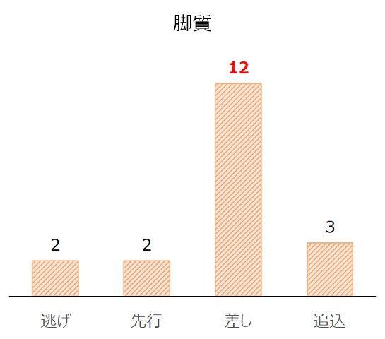 神戸新聞杯の過去10年脚質別分析データ