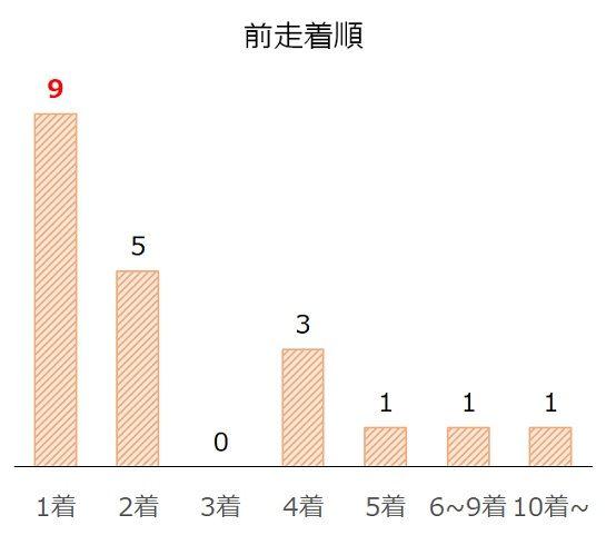 神戸新聞杯の過去10年前走着順別分析データ