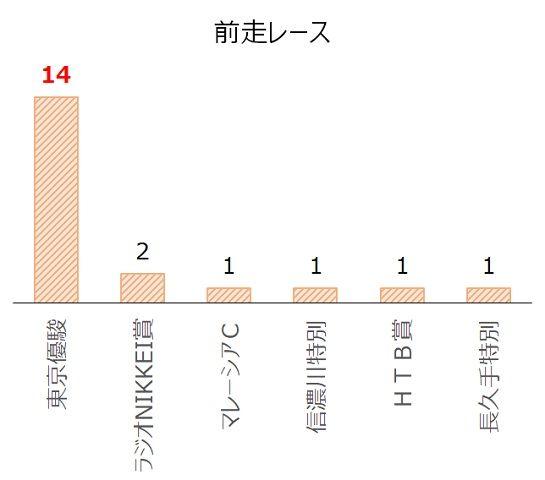 神戸新聞杯の過去10年前走レース別分析データ