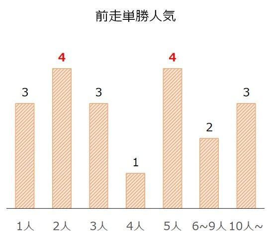 神戸新聞杯の過去10年前走単勝人気別分析データ