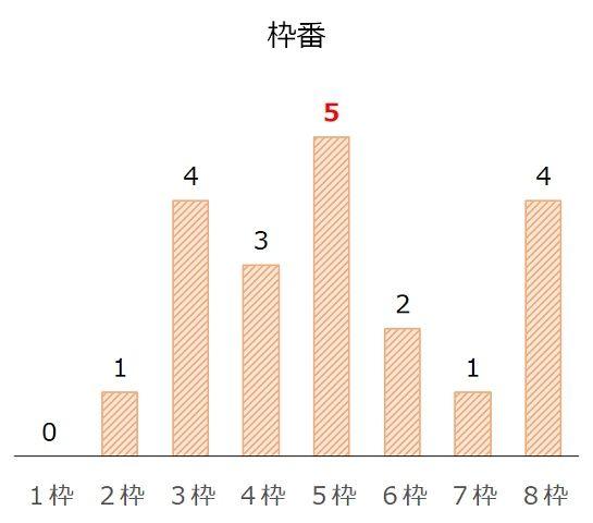 神戸新聞杯の過去10年枠番分析データ