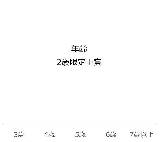 小倉2歳Sの過去10年年齢別分析データ