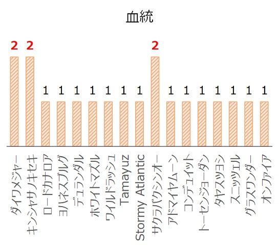 小倉2歳Sの過去10年血統分析データ