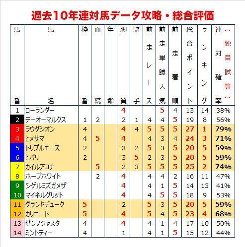 小倉2歳Sの過去10年データ総合評価