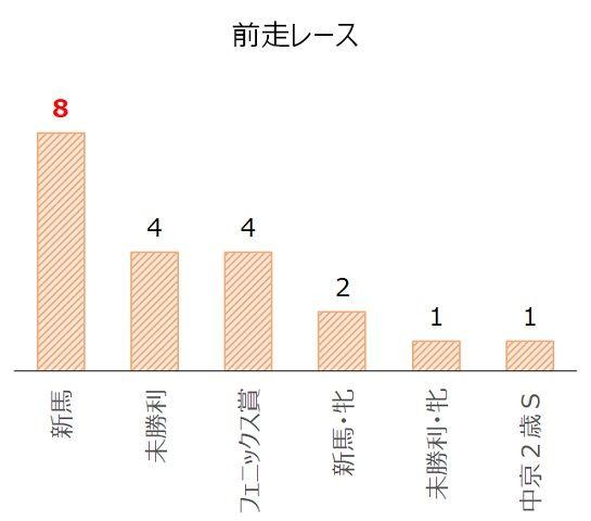 小倉2歳Sの過去10年前走レース別分析データ