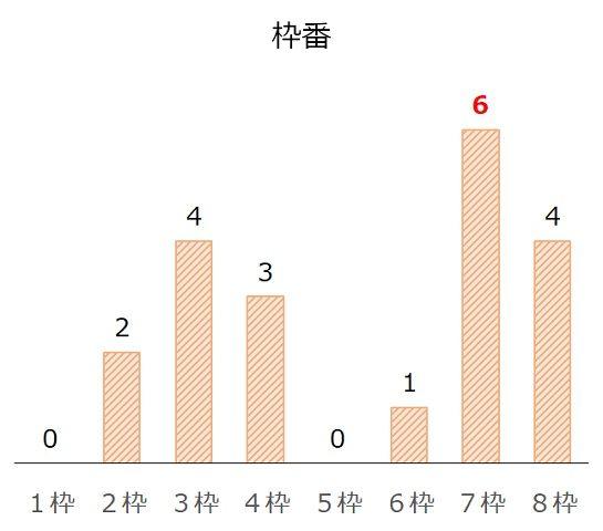 小倉2歳Sの過去10年枠番分析データ