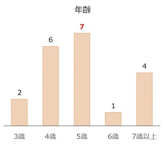 小倉記念の過去10年年齢別分析データ