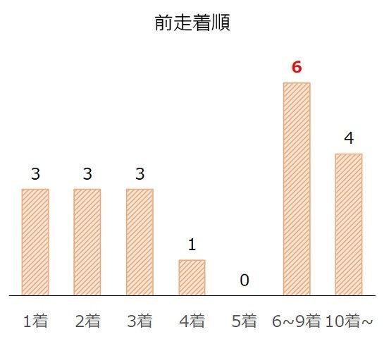 小倉記念の過去10年前走着順別分析データ