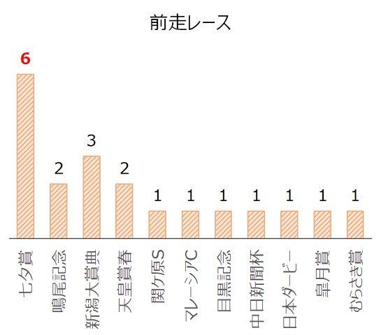 小倉記念の過去10年前走レース別分析データ