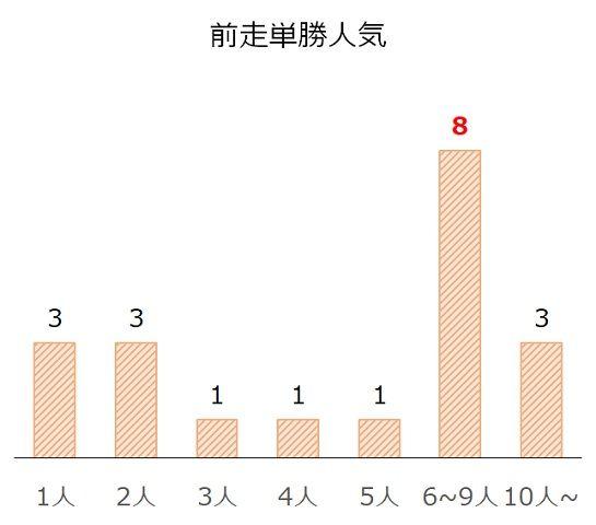 小倉記念の過去10年前走単勝人気別分析データ