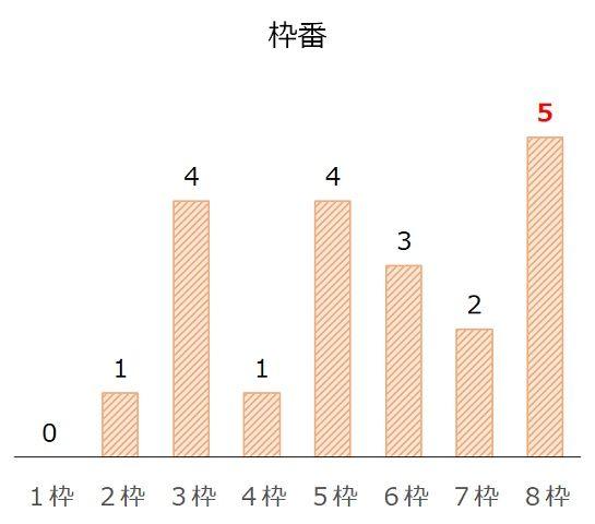 小倉記念の過去10年枠番分析データ