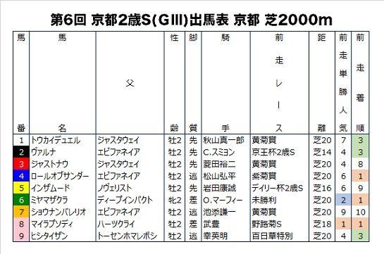 京都2歳Sの前走成績つき出馬表