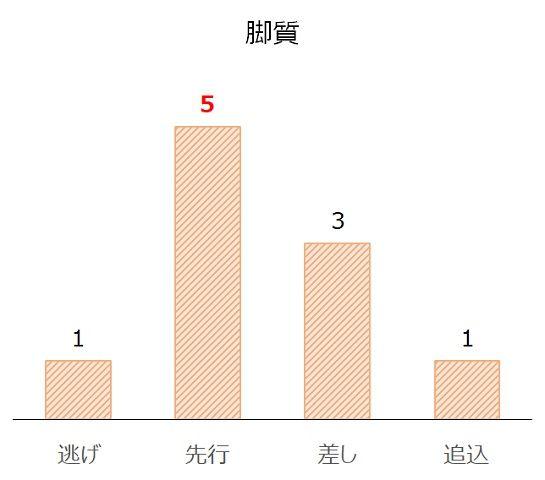 京都2歳Sの過去10年脚質別分析データ