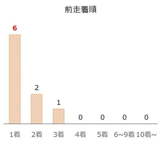 京都2歳Sの過去10年前走着順別分析データ