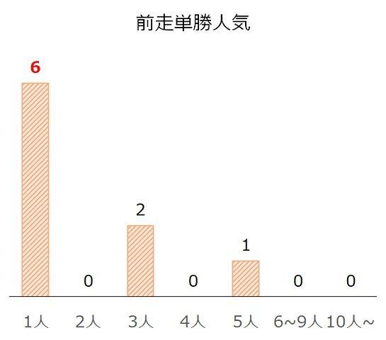 京都2歳Sの過去10年前走単勝人気別分析データ