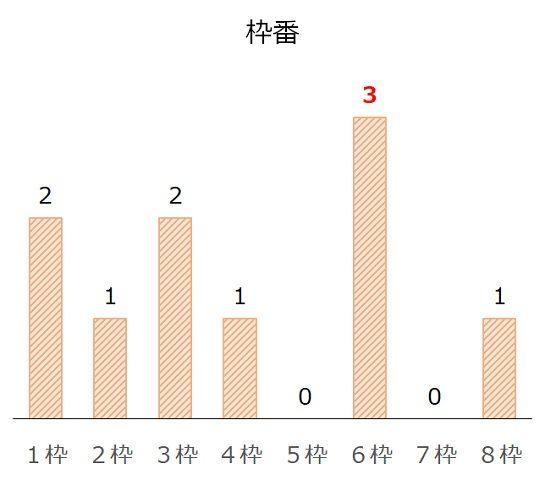 京都2歳Sの過去10年枠番分析データ