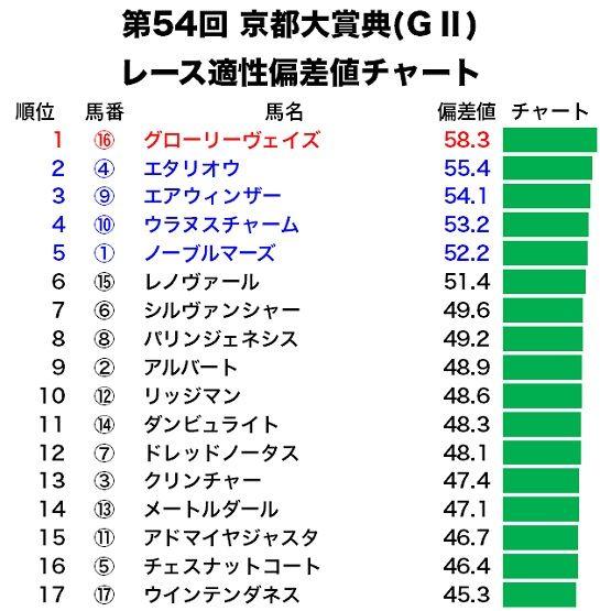 京都大賞典のレース適性偏差値チャート