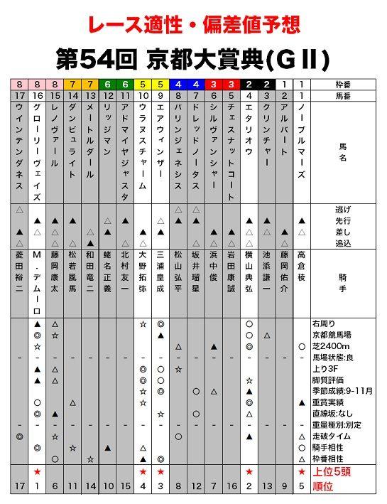京都大賞典のレース適性評価