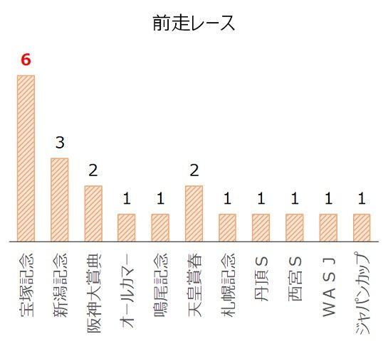 京都大賞典の過去10年前走レース別分析データ