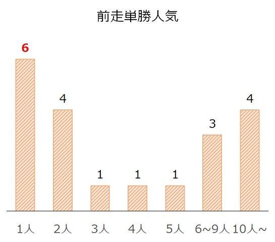 京都大賞典の過去10年前走単勝人気別分析データ