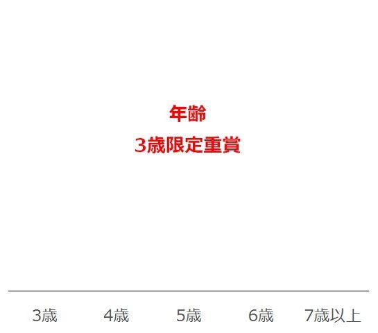 京都新聞杯の過去10年年齢別分析データ