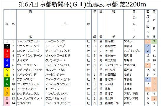 京都新聞杯の前走成績つき出馬表
