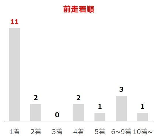 京都新聞杯の過去10年前走着順別分析データ