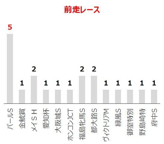 マーメイドSの過去10年前走レース別分析データ