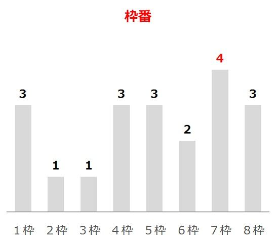 マーメイドSの過去10年枠番分析データ