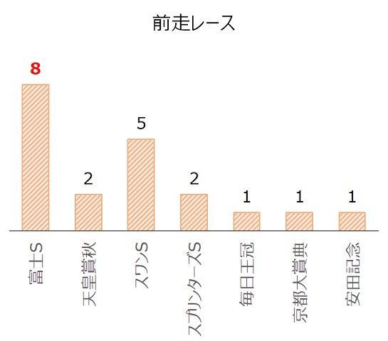マイルCSの過去10年前走レース別分析データ