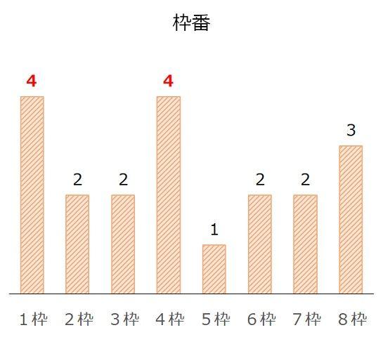 マイルCSの過去10年枠番分析データ