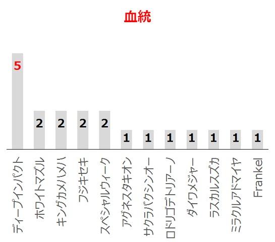 マイラーズCの過去10年血統分析データ