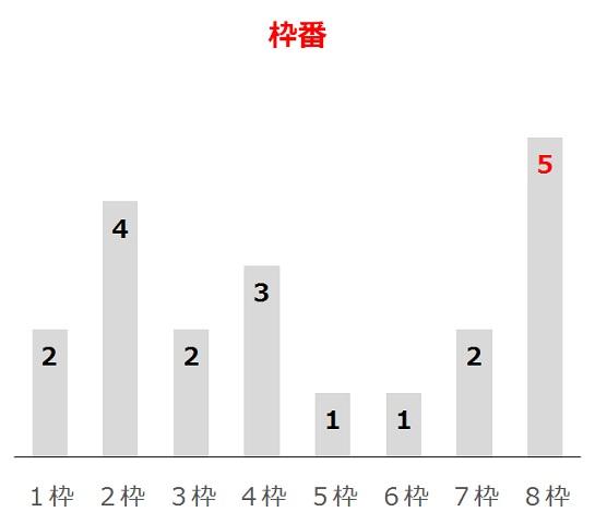 マイラーズCの過去10年枠番分析データ