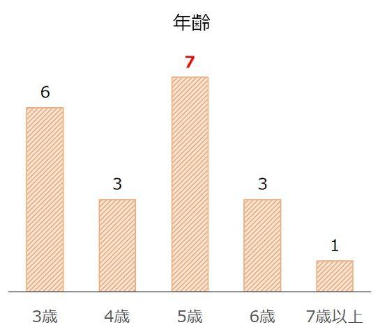 武蔵野Sの過去10年年齢別分析データ