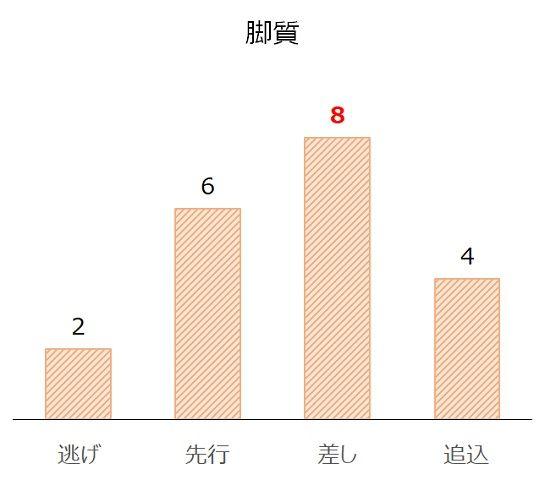 武蔵野Sの過去10年脚質別分析データ