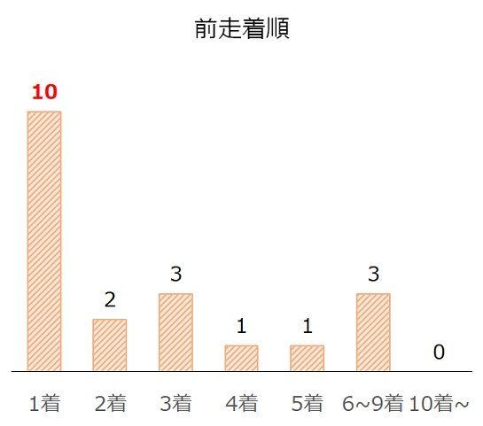 武蔵野Sの過去10年前走着順別分析データ