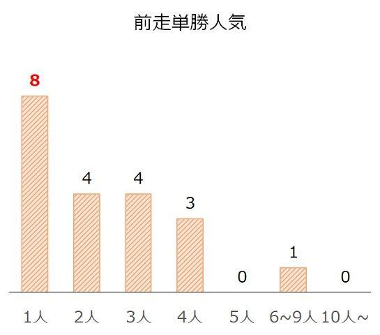 武蔵野Sの過去10年前走単勝人気別分析データ