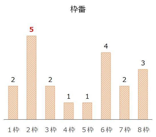 武蔵野Sの過去10年枠番分析データ