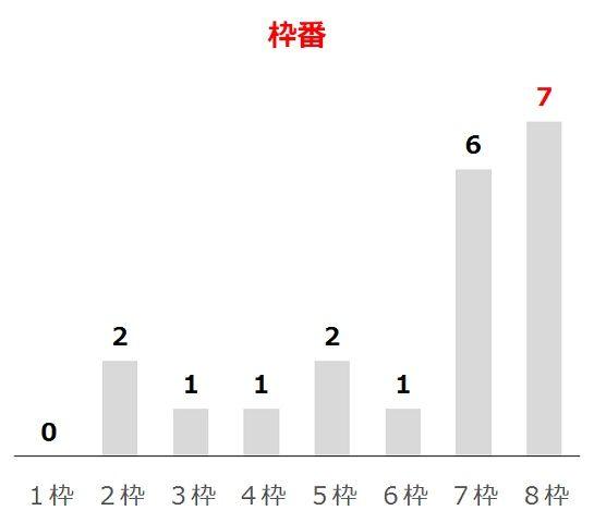 鳴尾記念の過去10年枠番分析データ